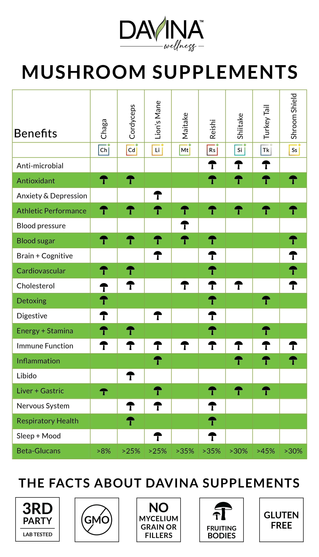 Mushroom use chart